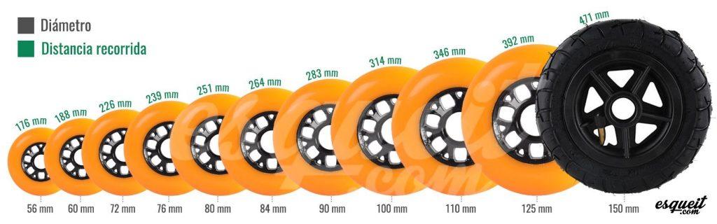 Tamaño de las ruedas de los patines